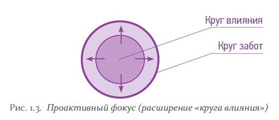 проактивный фокус