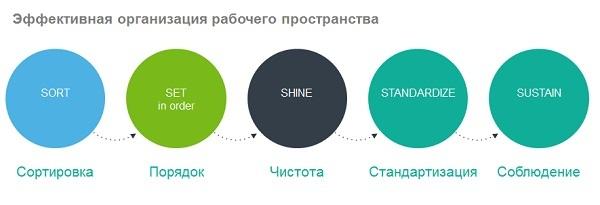 5 главных принципов Кайдзен