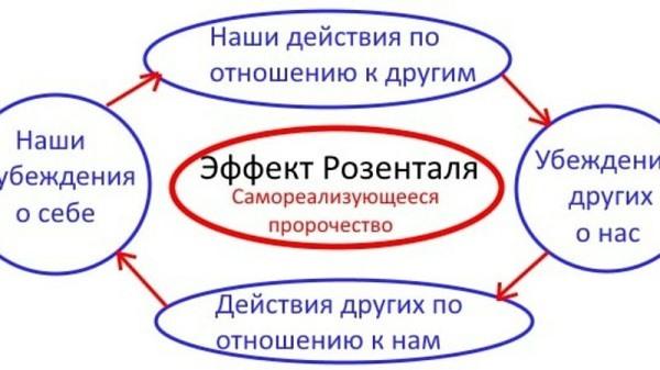 Эффект Пигмалиона и исследования в области психологии