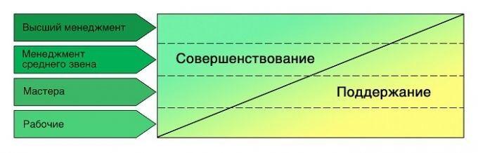 Философия Кайдзен