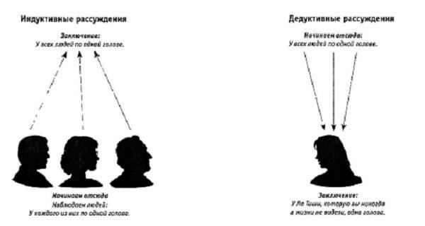 отличие дискурсивного от интуитивного мышление