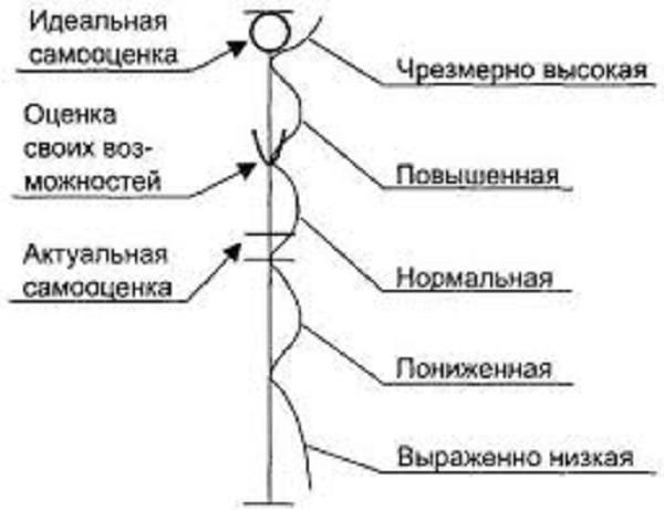 Соотношение между параметрами самооценки