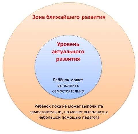 зона ближайшего развития (ЗБР)