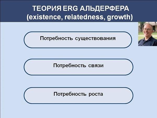 Теория мотивации Альдерфера ERG
