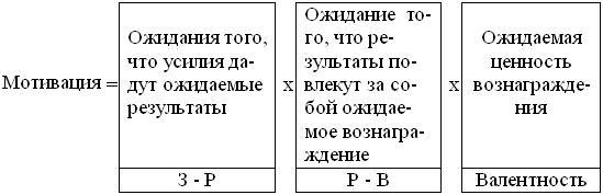 Формула теории мотивации Врума
