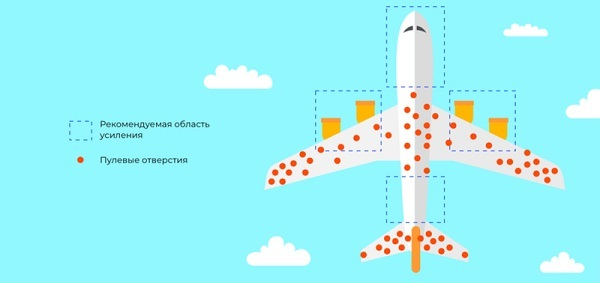 пример Абрахама Вальда с самолетами