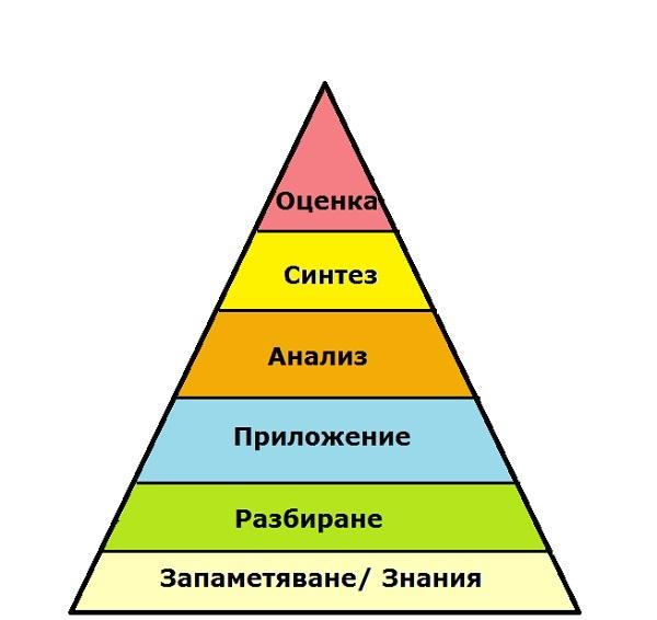 пирамида Блума