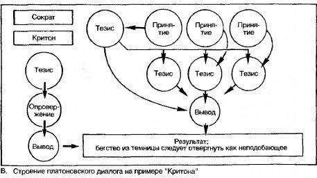 Пример диалога из 3 этапов