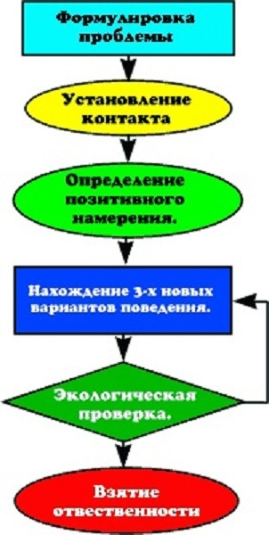 Схема 6-шагового рефрейминга