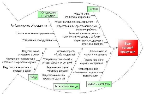 Графическое изображение диаграммы Ишикавы