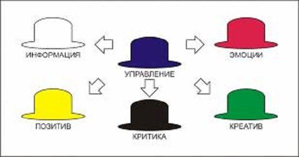 преимущества метода шести шляп