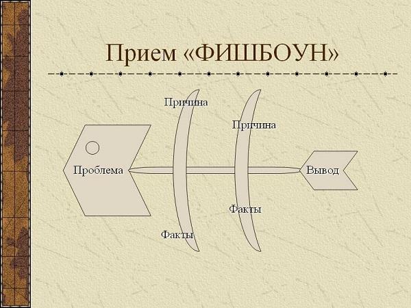 применение метода фишбоун на уроке