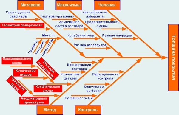 Пример причинно-следственной диаграммы Исикавы