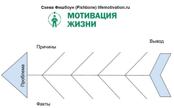 шаблон фишбоун