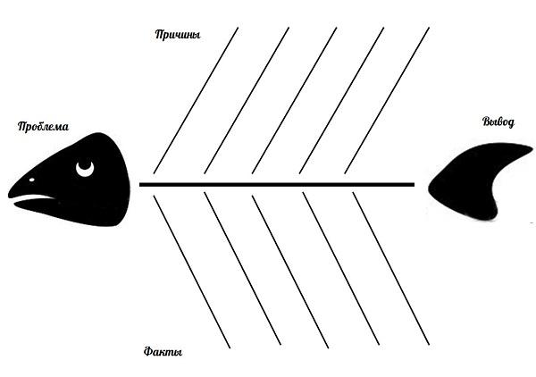 схема фишбоун