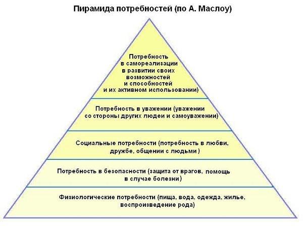 Уровни пирамиды потребностей Маслоу