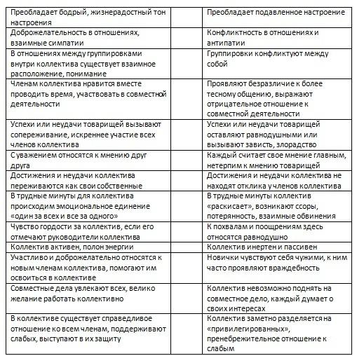 опросник Латушкина