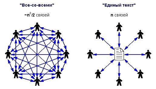 связи в рабочей группе