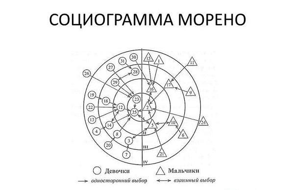 социограмма Морено
