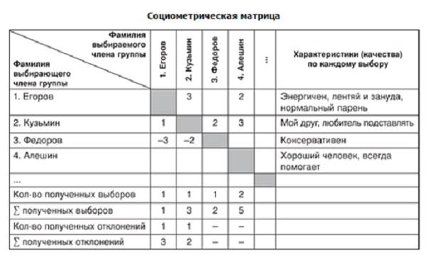 социометрическая матрица
