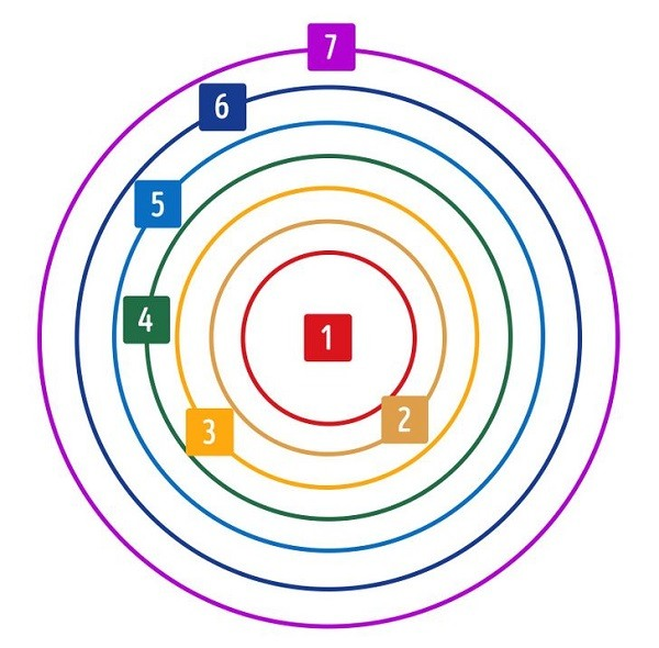7 кругов общения в психологии отношений