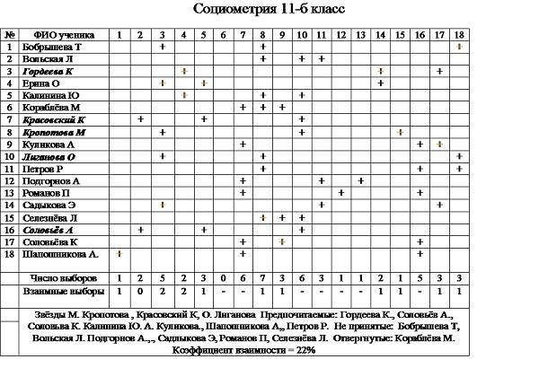 таблица обработки результатов