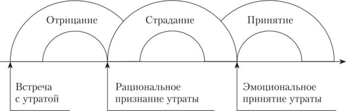 Этапы переживания горя
