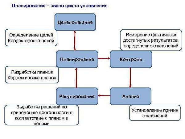 схема целеполагания